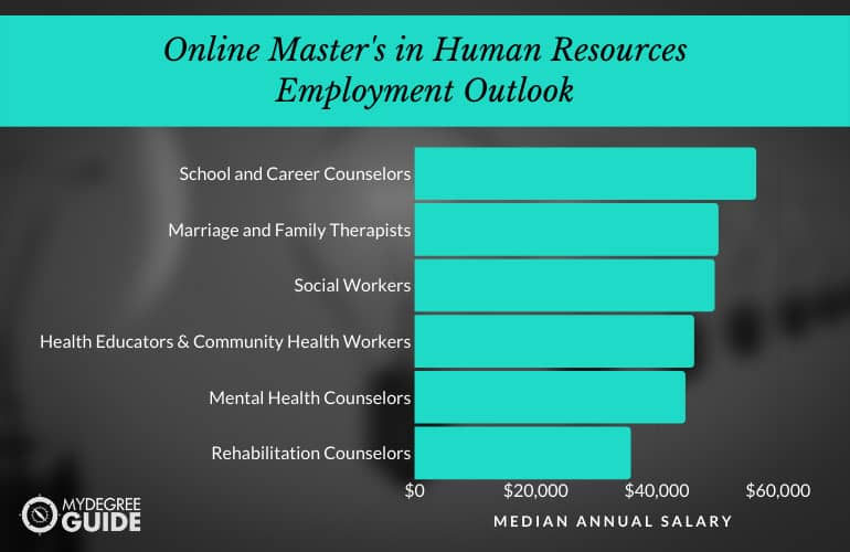 Masters in Human Services Employment Outlook