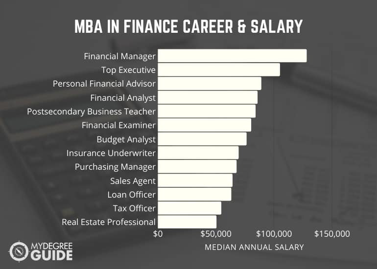 MBA in Finance Salary