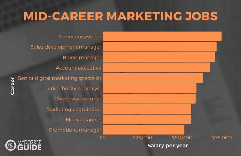 Mid-Career Marketing Jobs