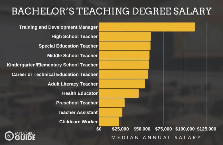 Bachelor's Teaching Degree Salary