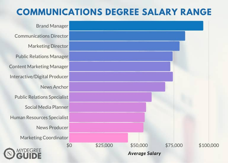 Communications Degree Salary Range