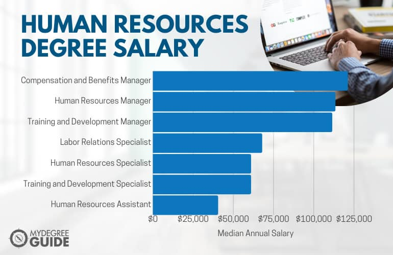 Human Resources Degree Salary