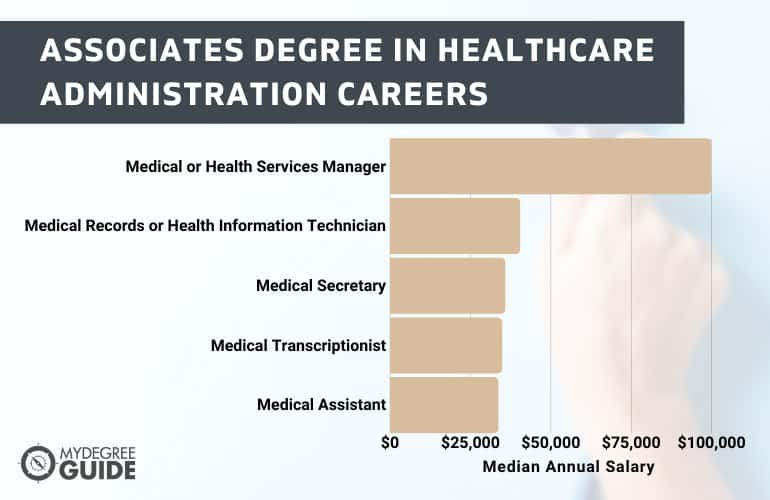 Associates Degree in Healthcare Administration Careers