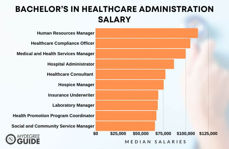 Bachelor's in Healthcare Administration Salary