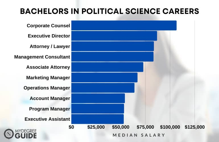 Bachelors in Political Science Careers