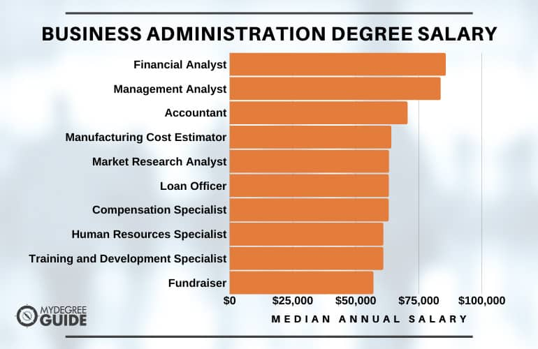 Business Administration Degree Salary