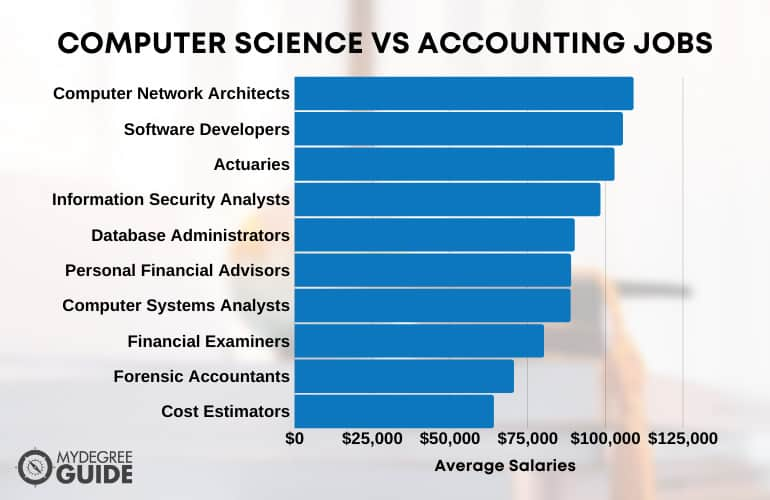 Computer Science vs Accounting Jobs