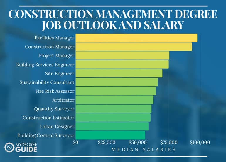 Construction Management Degree Job Outlook and Salary