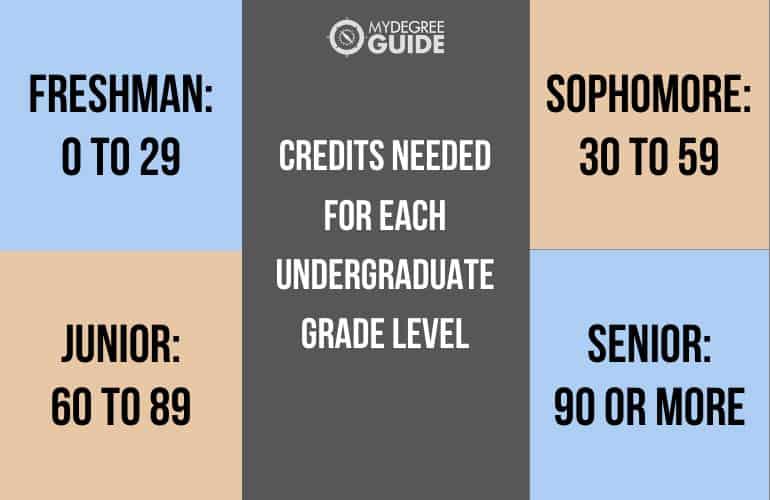 Credits You Need for Different College Grade Levels