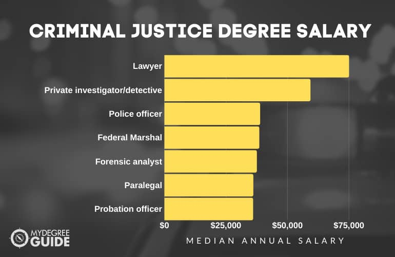 Criminal Justice Degree Salary