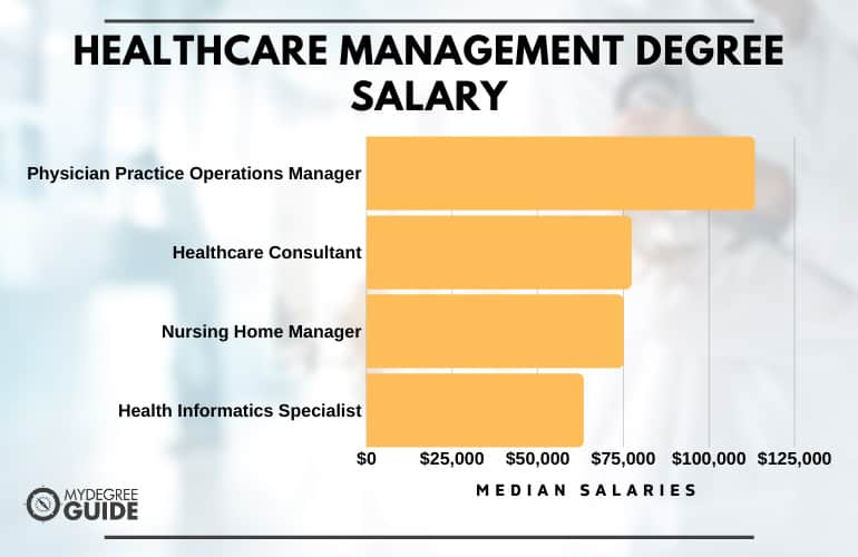 Healthcare Management Degree Jobs Available