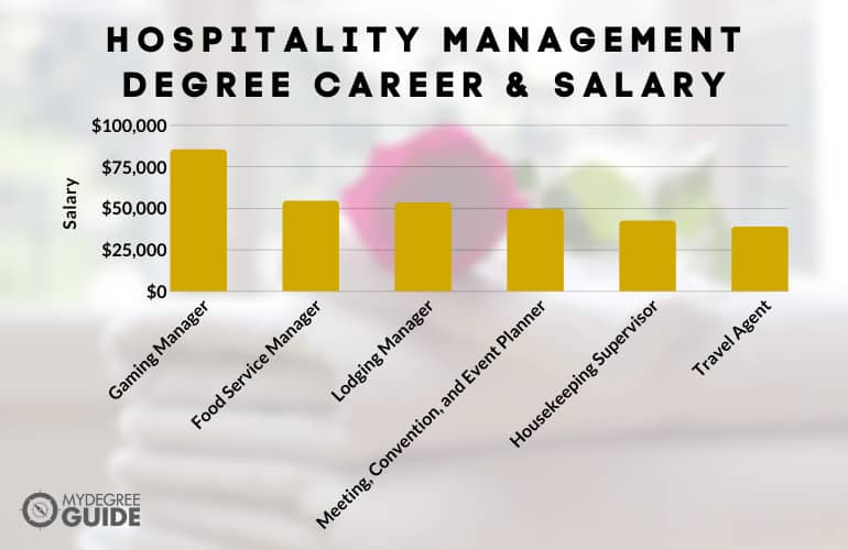 Kind of Jobs You Can Get with a Hospitality Management Degree