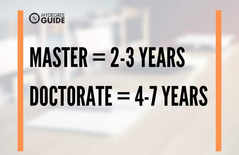 number of years it takes you to earn your graduate degree