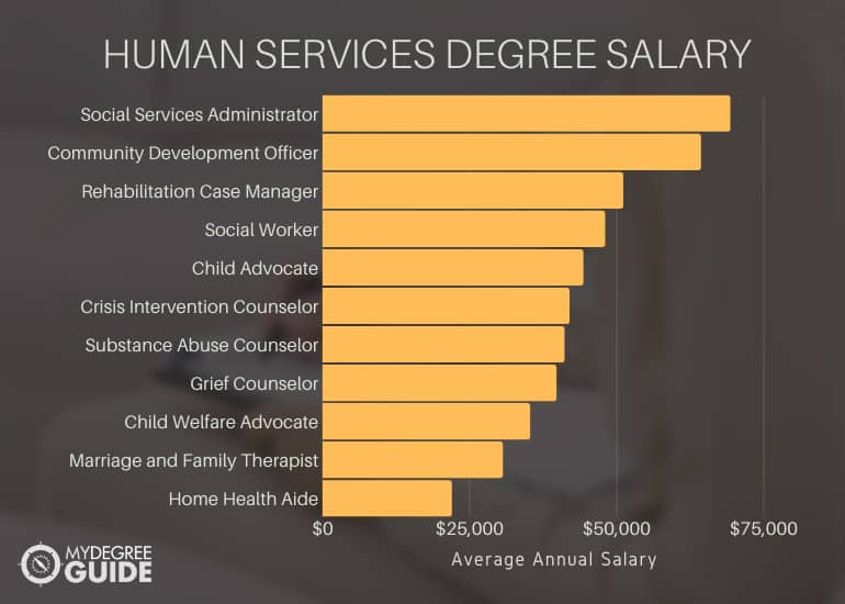 Human Services Degree Salary