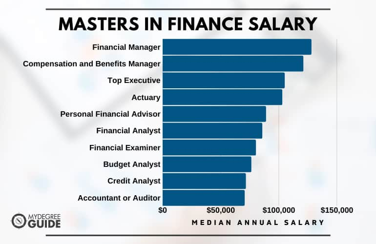 Masters in Finance Salary