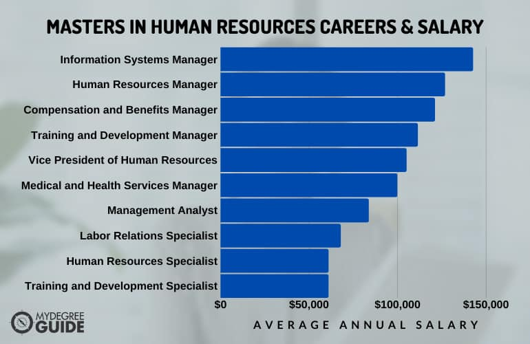 How Much Can You Make with a Masters in Human Resources