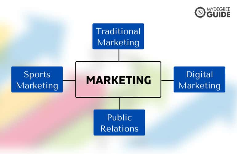 Masters in Marketing Jobs