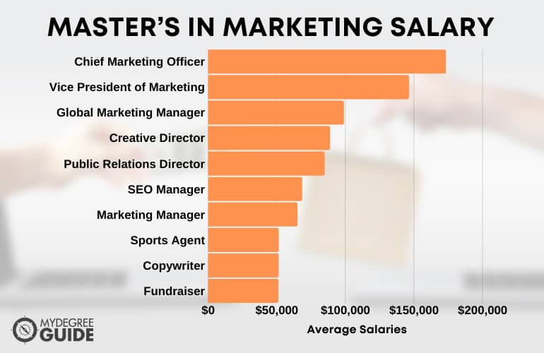 Master's in Marketing Salary