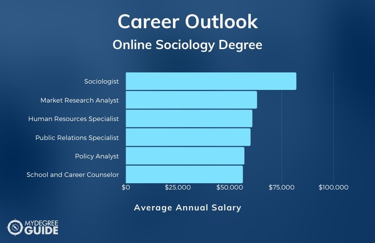 Sociology Degree Jobs Available