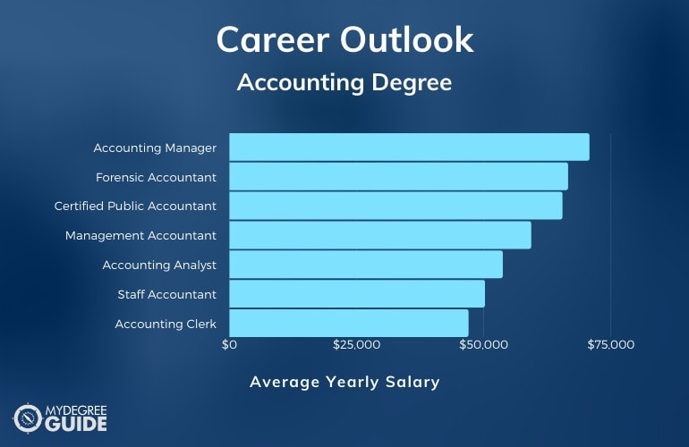 Careers with Accounting Degree
