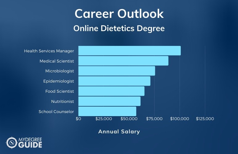 Dietetics Careers & Salaries
