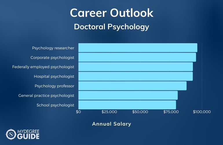 Doctoral Psychology Careers & Salaries