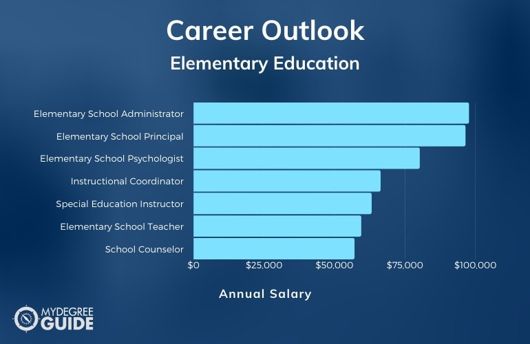 Elementary Education Careers & Salaries