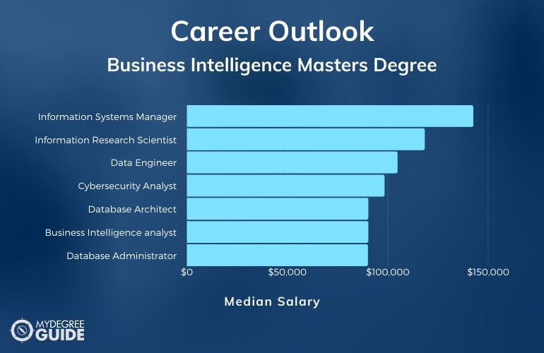 Business Intelligence Masters Degree Careers and Salary