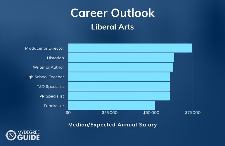 Liberal Arts Careers & Salaries
