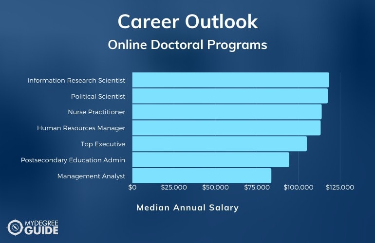 PhD Careers & Salaries