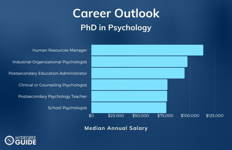 PhD in Psychology Job Outlook and Salary