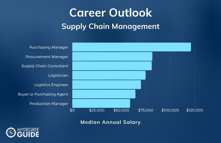 Supply Chain Management Careers & Salaries