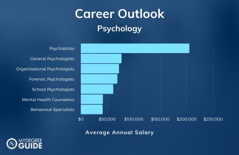Bachelor's of Psychology Degree Salary