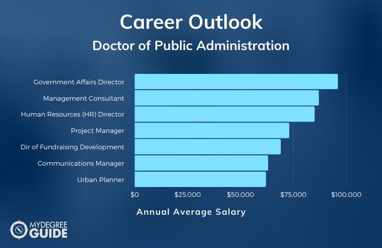 Doctor of Public Administration Careers & Salaries