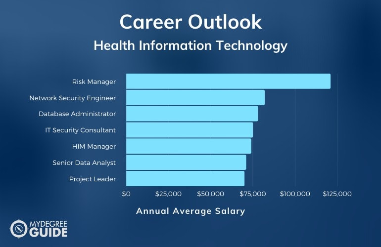Health Information Technology Careers & Salaries