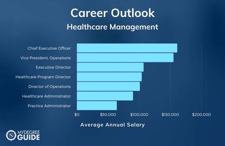 Healthcare Management Careers & Salaries