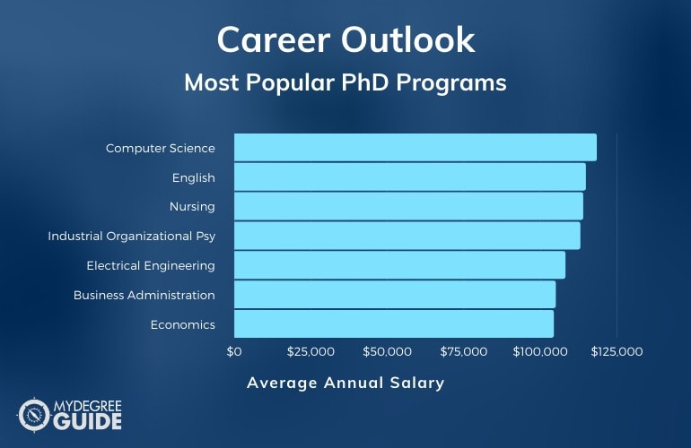 Most Popular PhD Programs