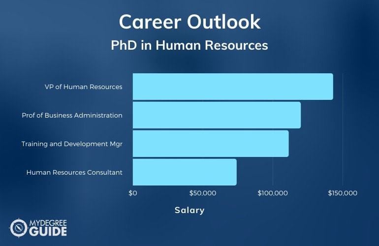 PhD in Human Resources Careers and Salary