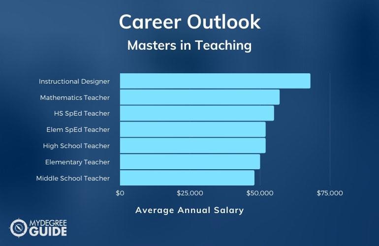 Teaching Careers & Salaries