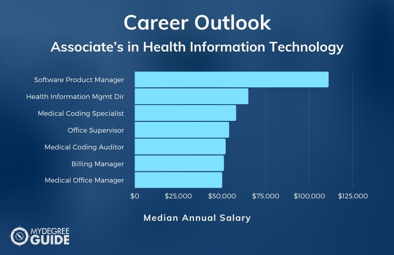 Associate's in Health Information Technology Careers & Salaries