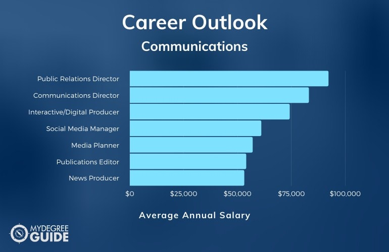 Communications Degree Careers and Salary