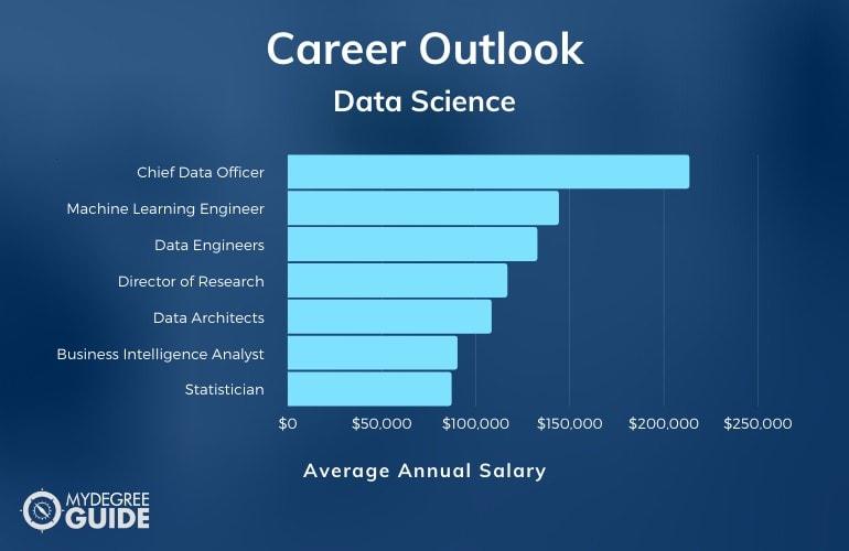 Data Science PhD Careers & Salaries