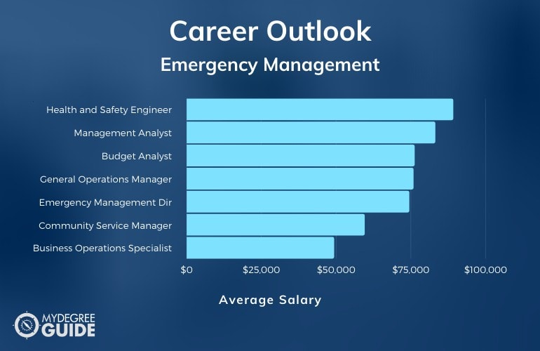Emergency Management Careers & Salaries