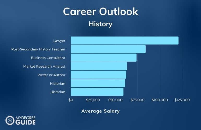 History Careers and Salaries