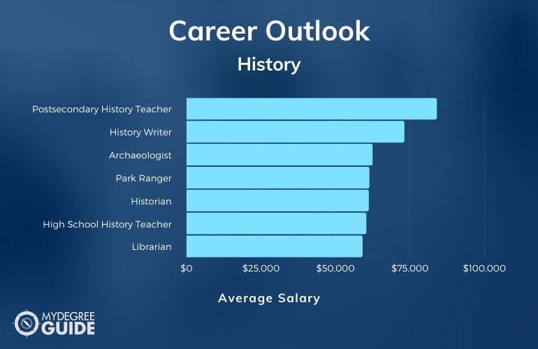 History Careers & Salaries