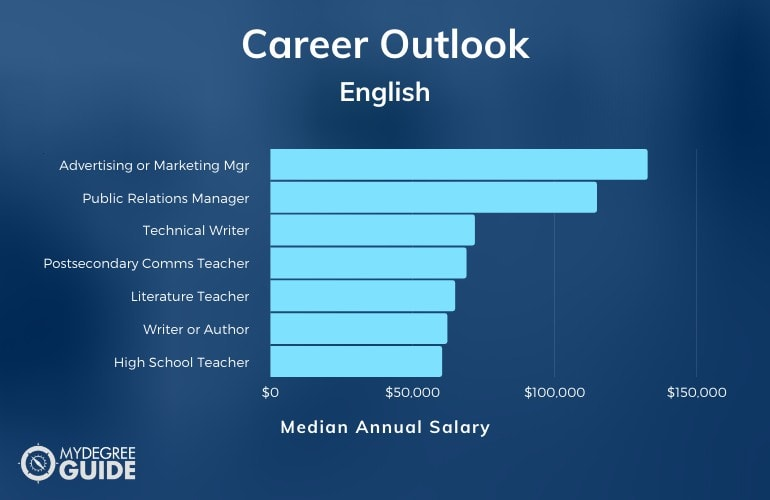 Master's in English Careers & Salaries