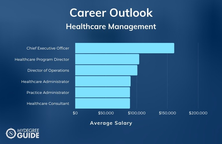 Careers & Salaries - Healthcare Administration vs. Healthcare Management