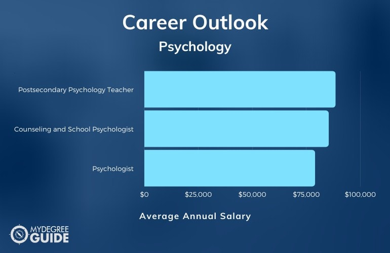 Psychologist Careers and Salary