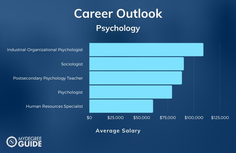 Psychologist Jobs and Salary