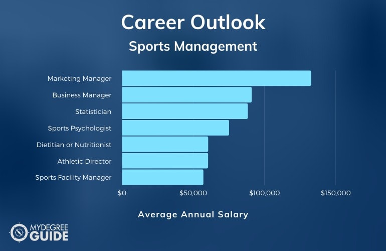 Sports Management Degree Salary